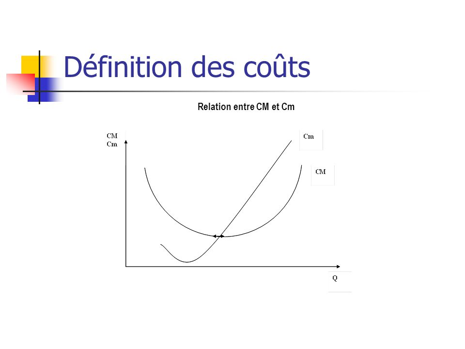 Définition des coûts Relation entre CM et Cm