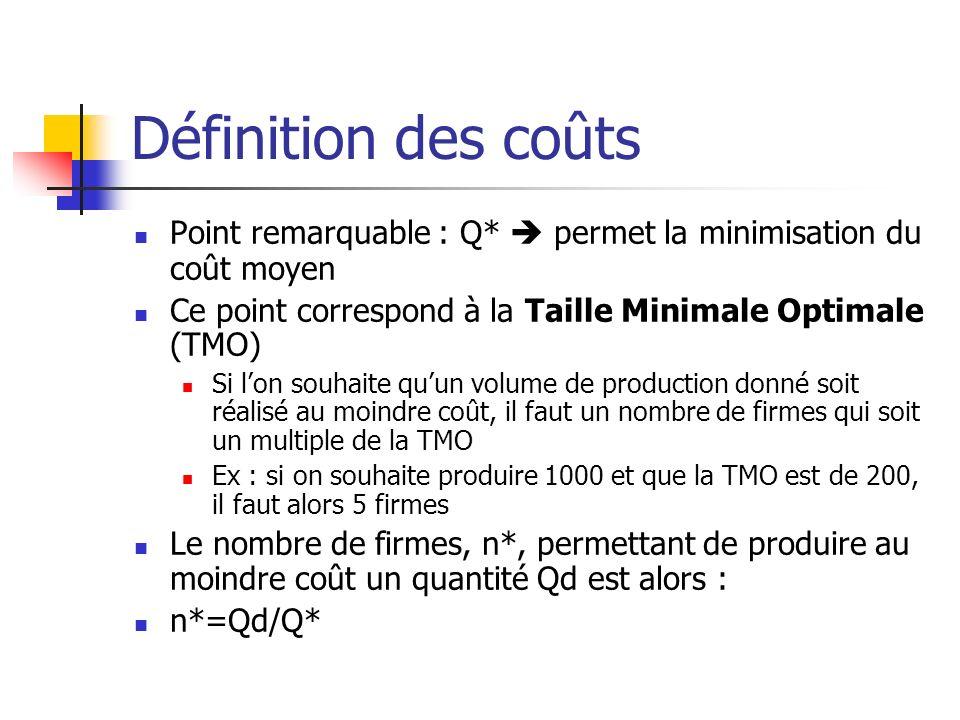Définition des coûts Point remarquable : Q*  permet la minimisation du coût moyen. Ce point correspond à la Taille Minimale Optimale (TMO)