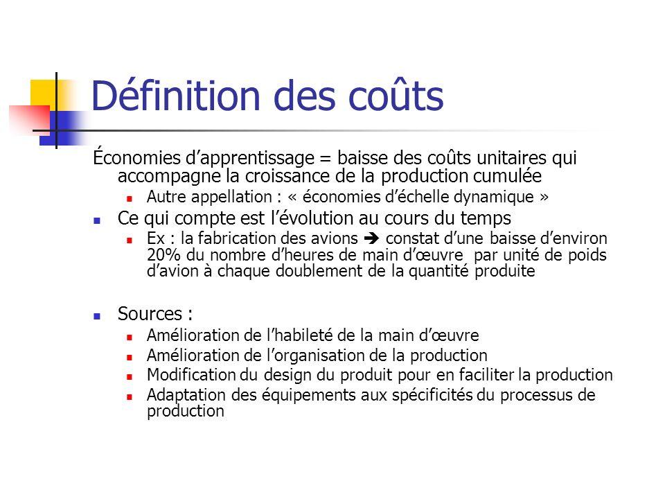 Définition des coûts Économies d'apprentissage = baisse des coûts unitaires qui accompagne la croissance de la production cumulée.