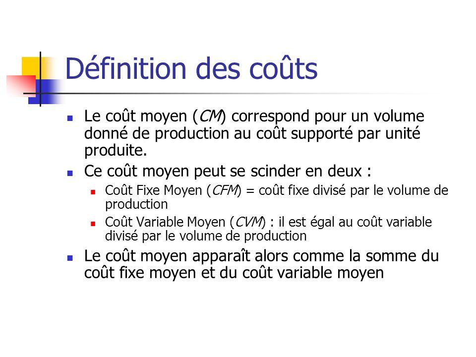 Définition des coûts Le coût moyen (CM) correspond pour un volume donné de production au coût supporté par unité produite.