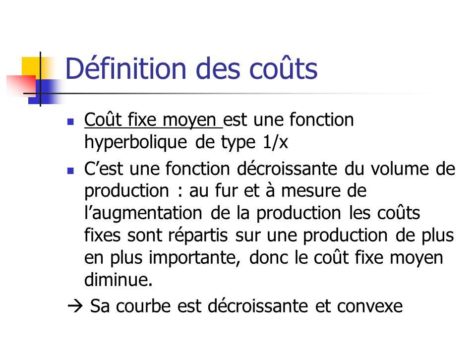 Définition des coûts Coût fixe moyen est une fonction hyperbolique de type 1/x.
