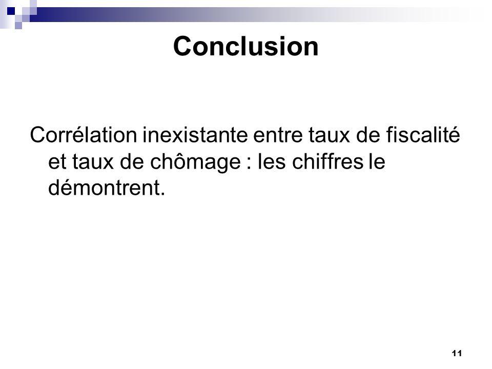 Conclusion Corrélation inexistante entre taux de fiscalité et taux de chômage : les chiffres le démontrent.