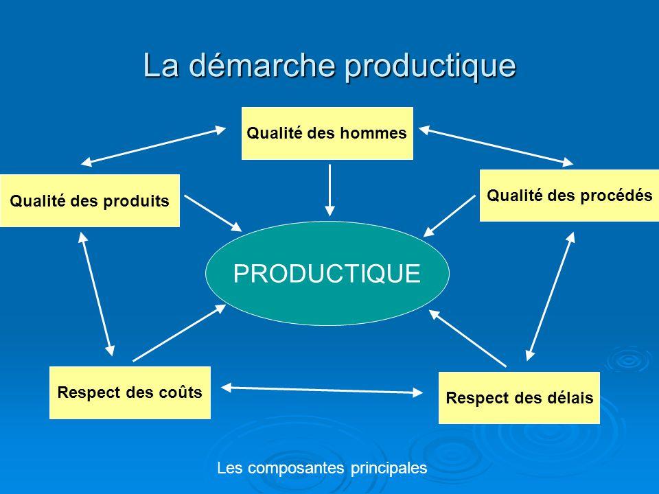 La démarche productique