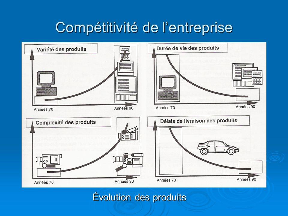 Compétitivité de l'entreprise