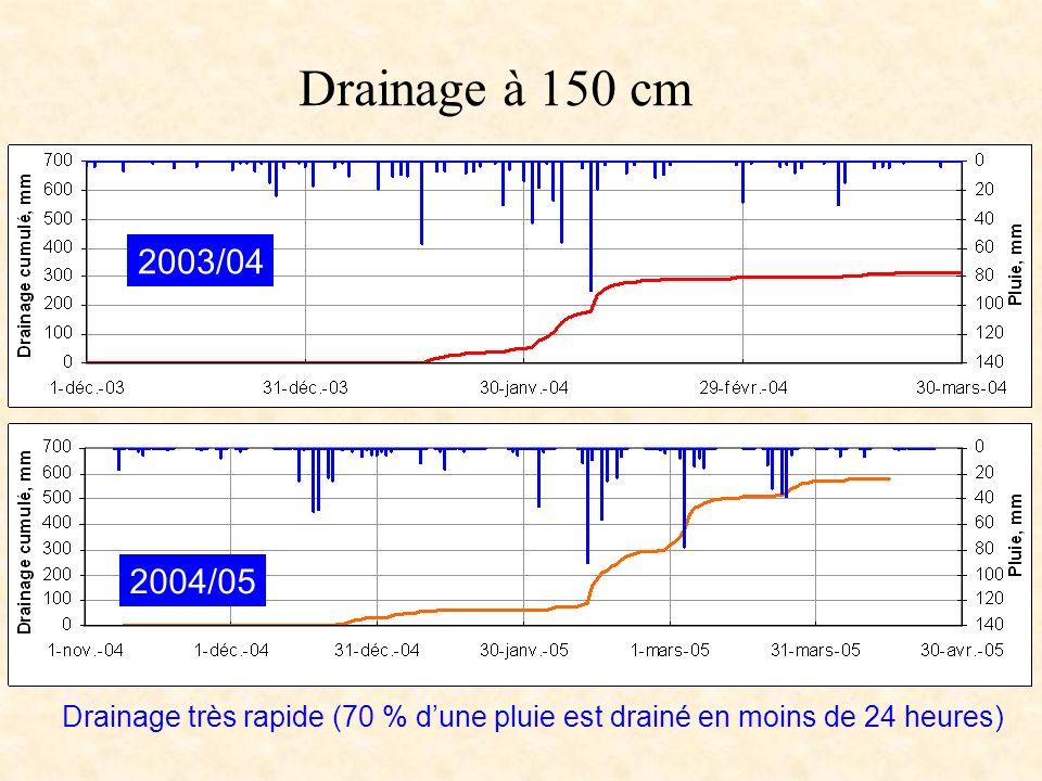 Drainage à 150 cm 2003/04. 2004/05.