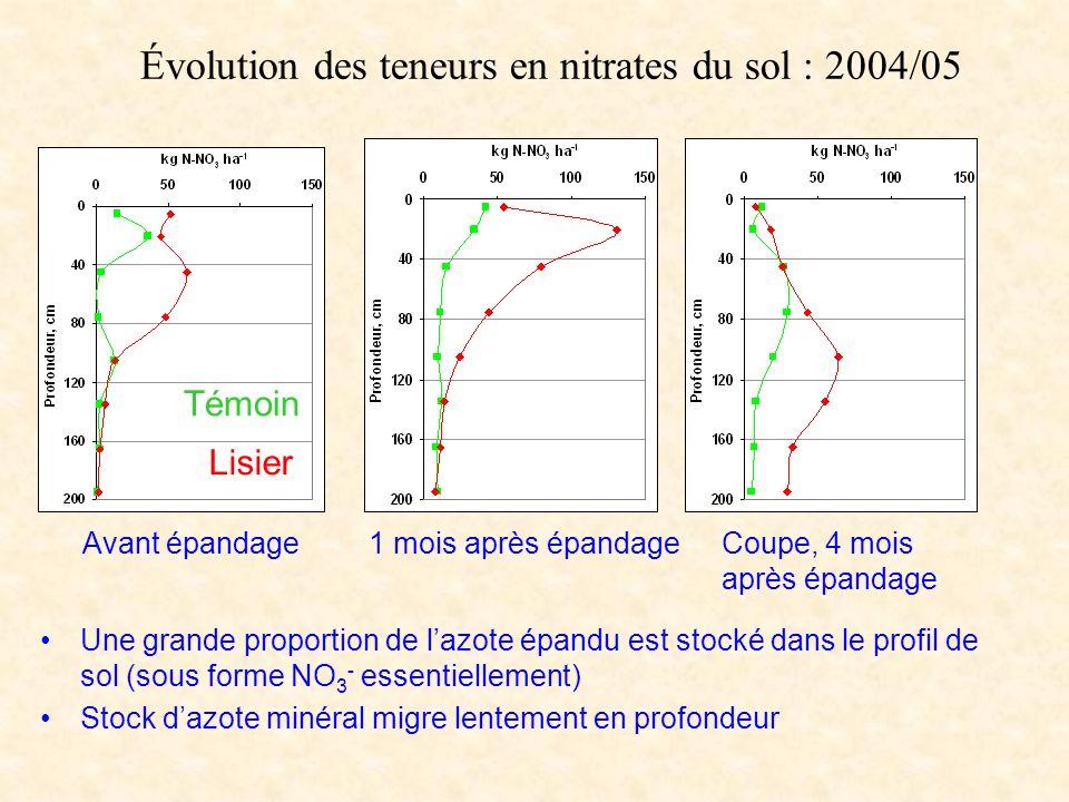 Évolution des teneurs en nitrates du sol : 2004/05