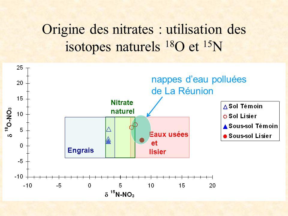 Origine des nitrates : utilisation des isotopes naturels 18O et 15N