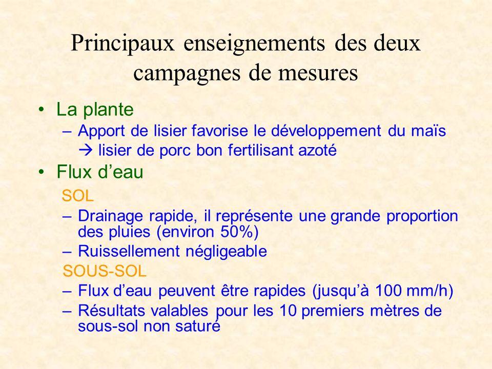 Principaux enseignements des deux campagnes de mesures