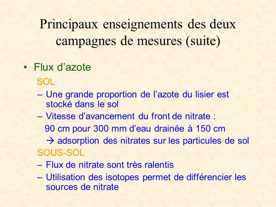 Principaux enseignements des deux campagnes de mesures (suite)