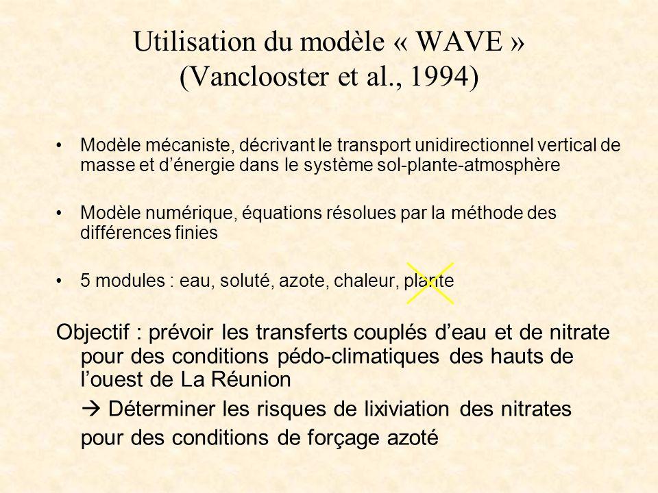 Utilisation du modèle « WAVE » (Vanclooster et al., 1994)