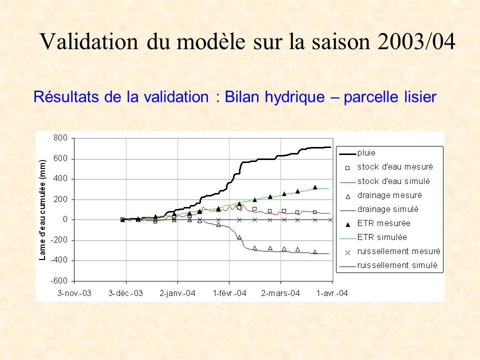 Validation du modèle sur la saison 2003/04