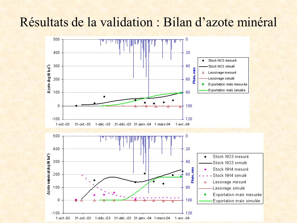 Résultats de la validation : Bilan d'azote minéral