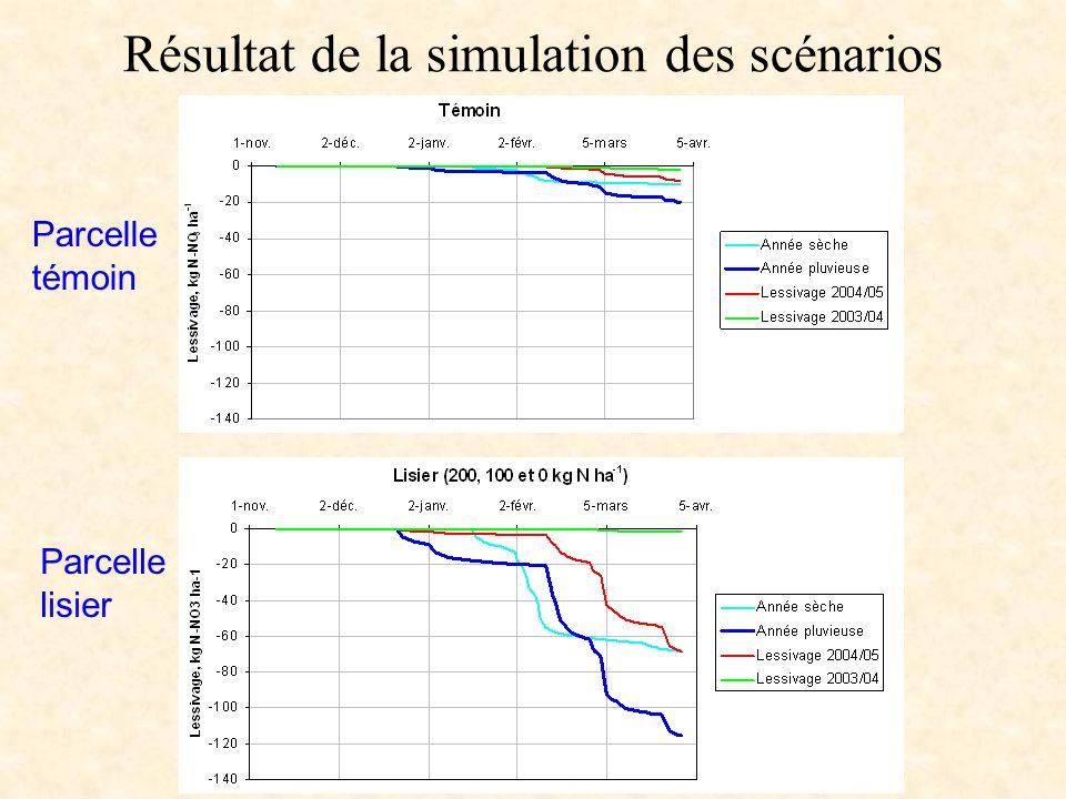 Résultat de la simulation des scénarios