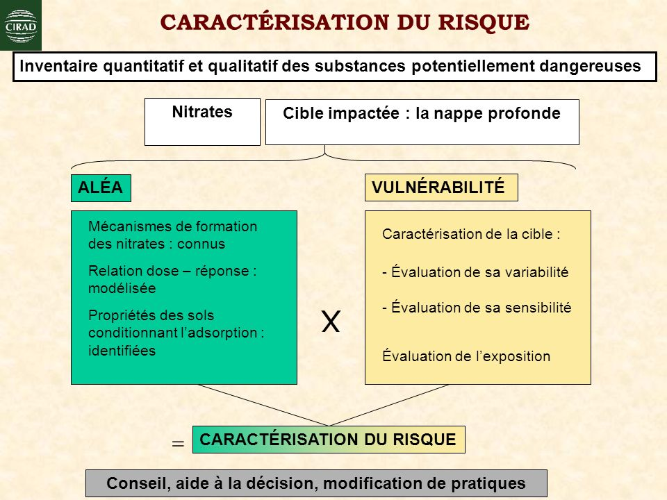 CARACTÉRISATION DU RISQUE