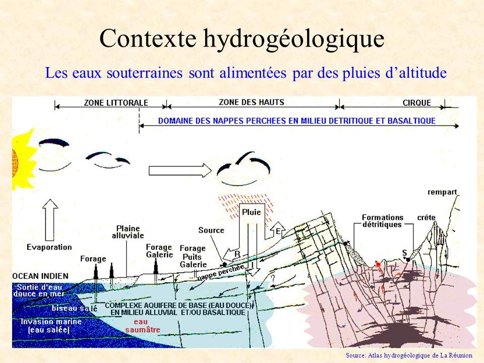 Contexte hydrogéologique