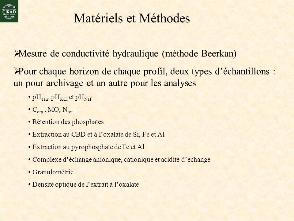 Matériels et Méthodes Mesure de conductivité hydraulique (méthode Beerkan)