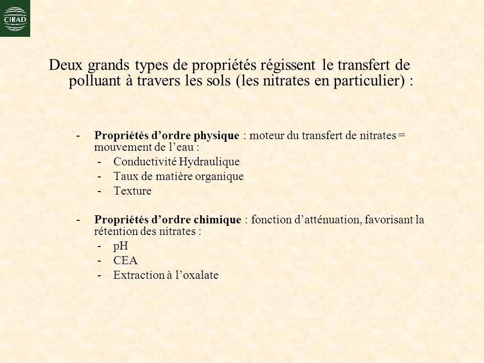 Deux grands types de propriétés régissent le transfert de polluant à travers les sols (les nitrates en particulier) :