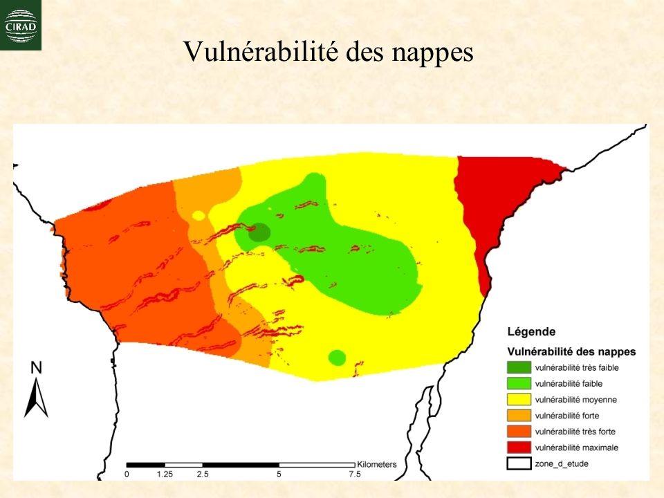 Vulnérabilité des nappes
