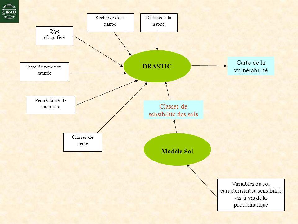 Carte de la vulnérabilité DRASTIC