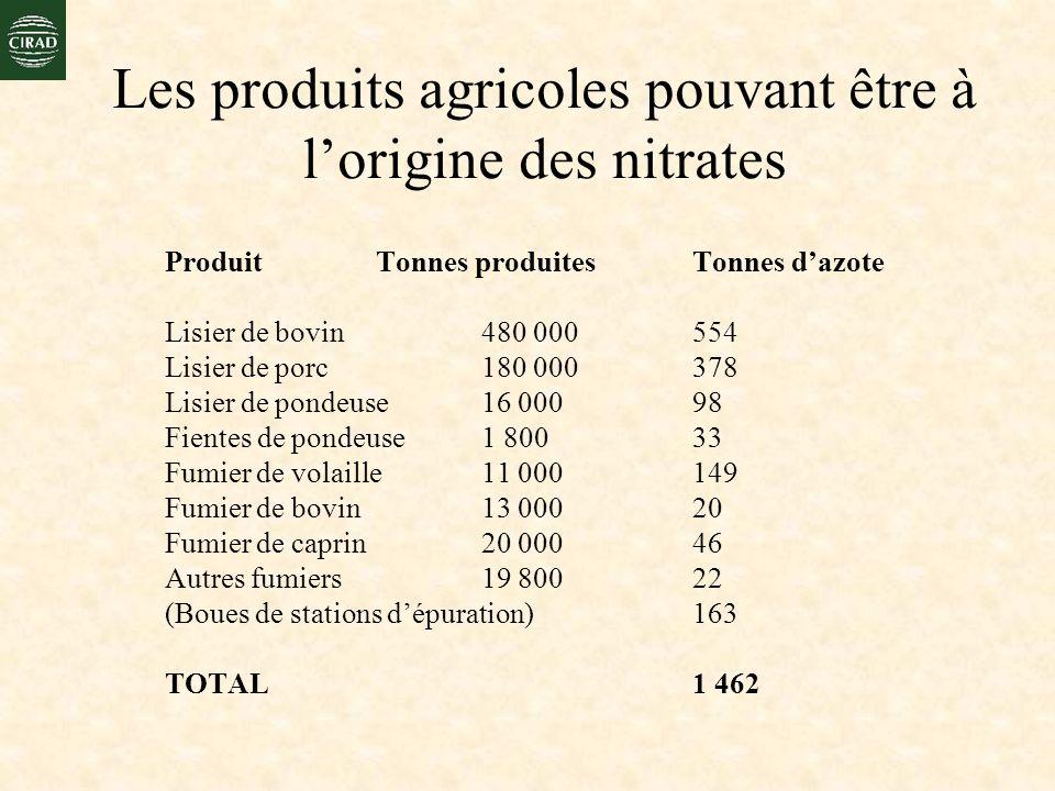 Les produits agricoles pouvant être à l'origine des nitrates