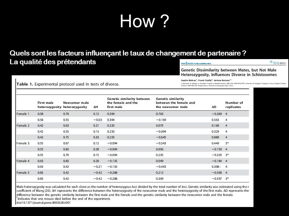 How . Quels sont les facteurs influençant le taux de changement de partenaire .