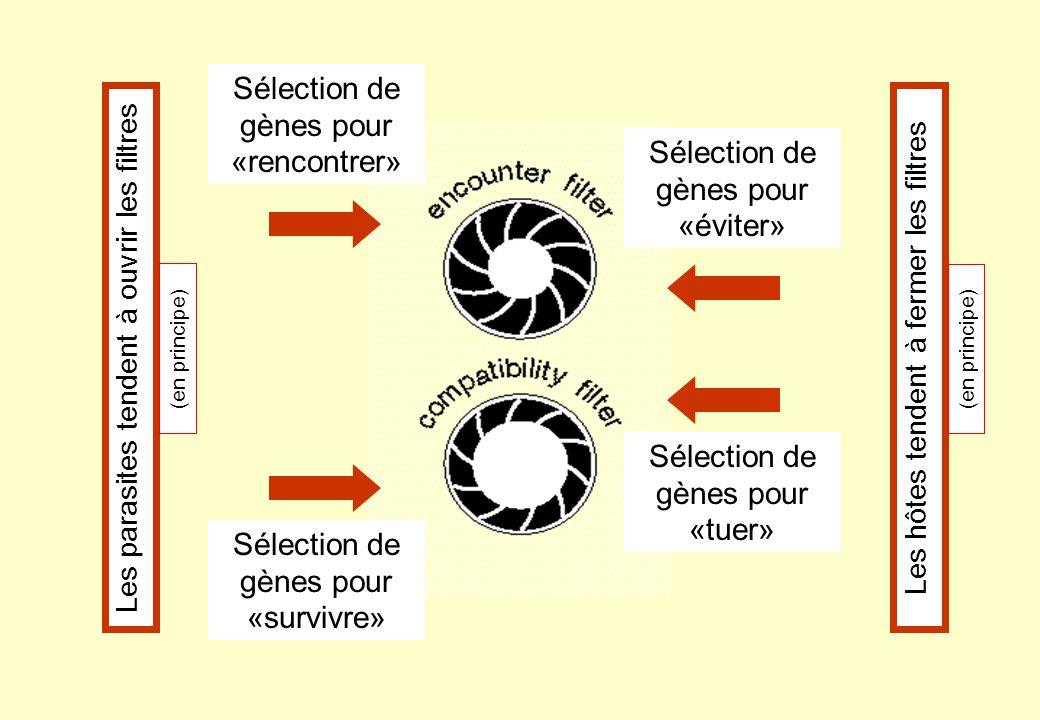 Sélection de gènes pour «rencontrer»