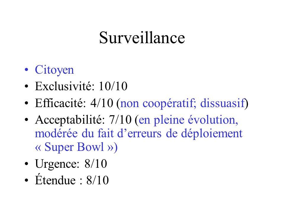 Surveillance Citoyen Exclusivité: 10/10