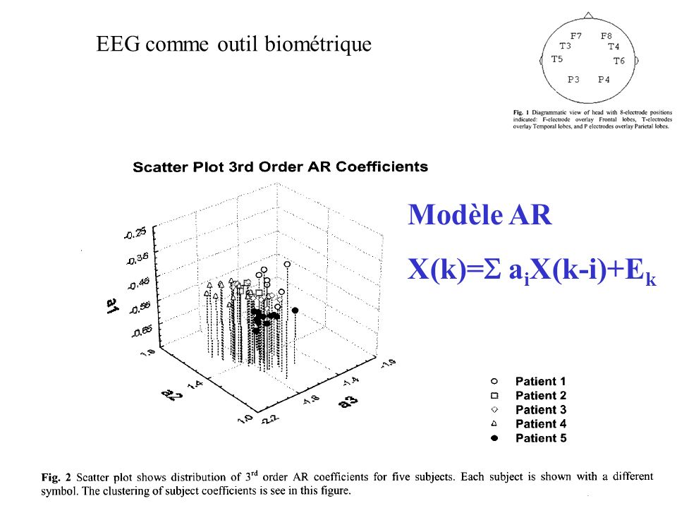 EEG comme outil biométrique