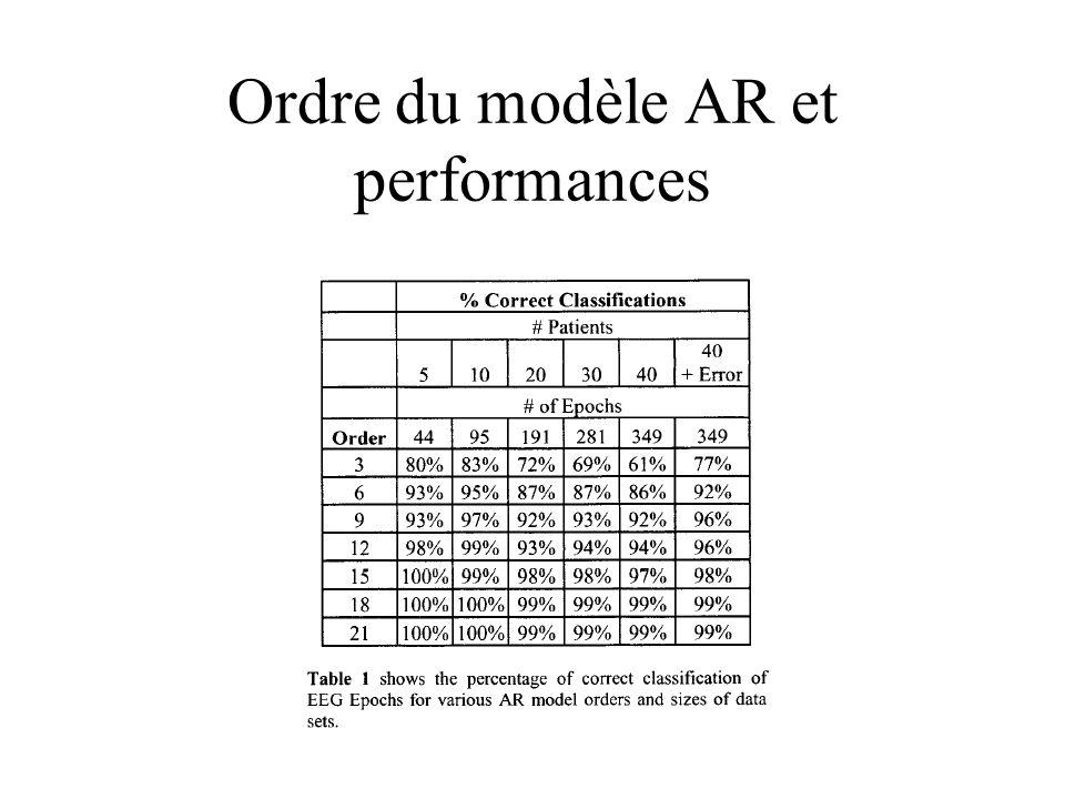 Ordre du modèle AR et performances