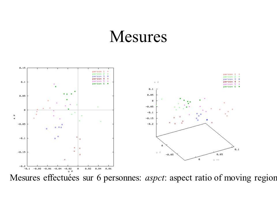 Mesures Mesures effectuées sur 6 personnes: aspct: aspect ratio of moving region