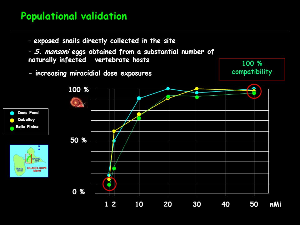 Populational validation