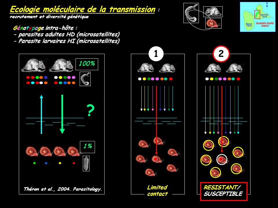 1 2 Ecologie moléculaire de la transmission : 100% 1%