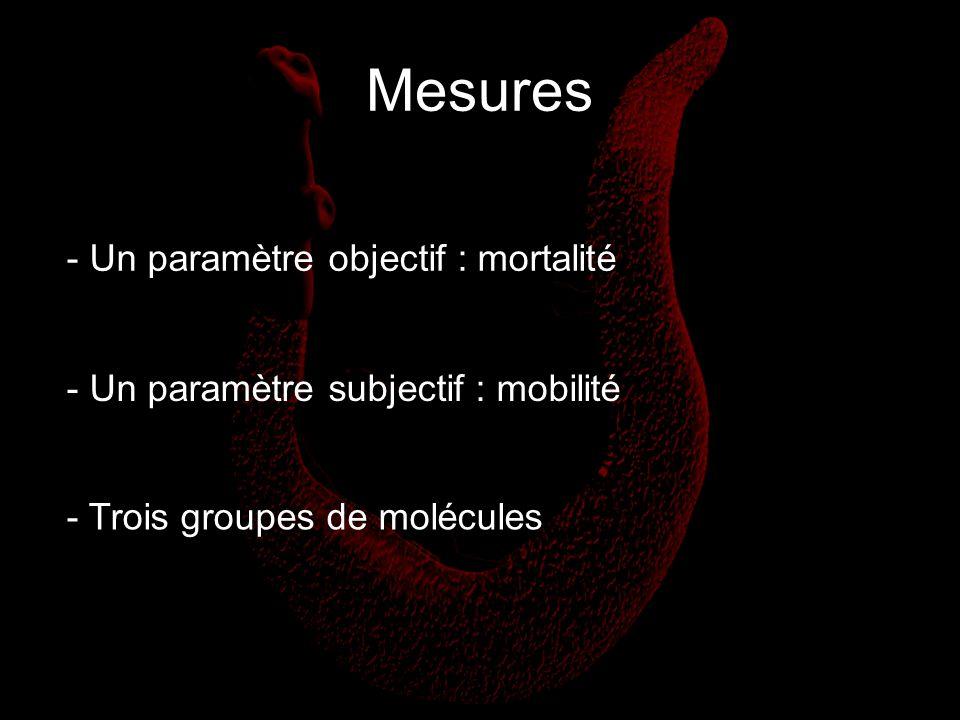 Mesures - Un paramètre objectif : mortalité