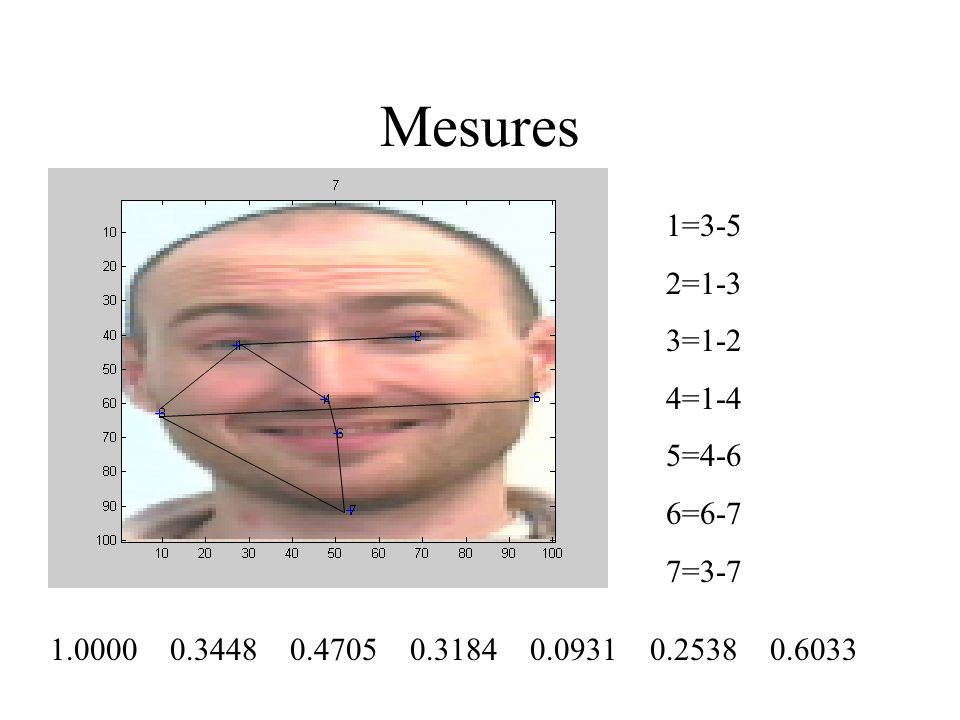Mesures 1=3-5 2=1-3 3=1-2 4=1-4 5=4-6 6=6-7 7=3-7