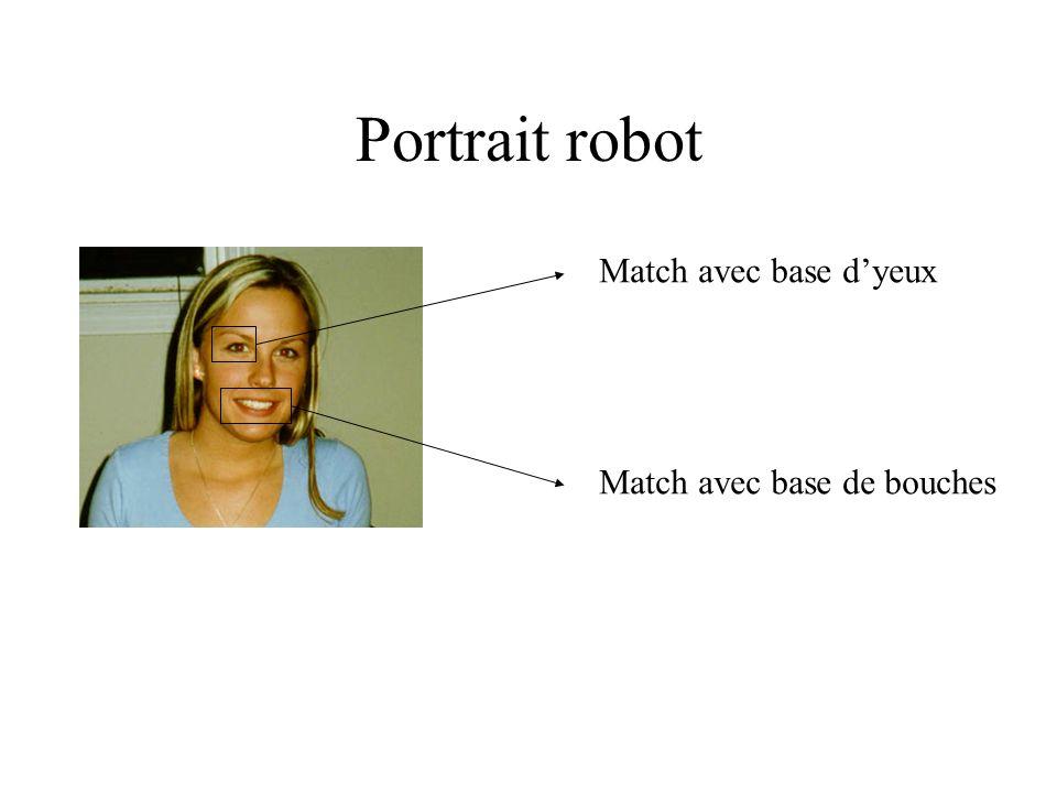 Portrait robot Match avec base d'yeux Match avec base de bouches