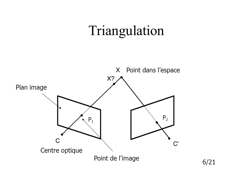 Triangulation Point dans l'espace Plan image Centre optique