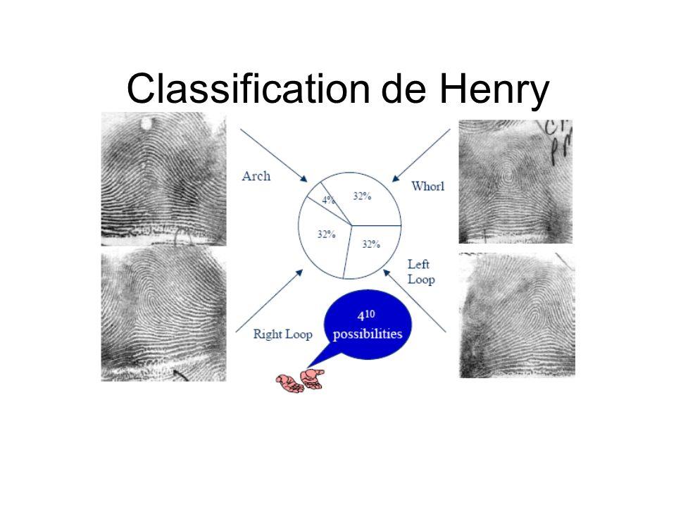 Classification de Henry