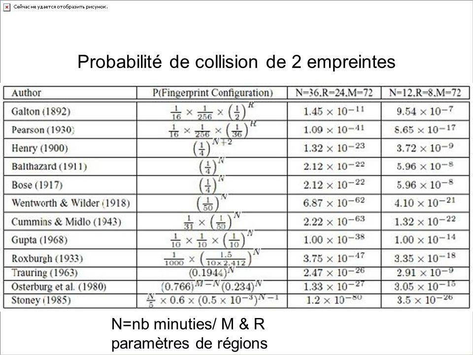 Probabilité de collision de 2 empreintes