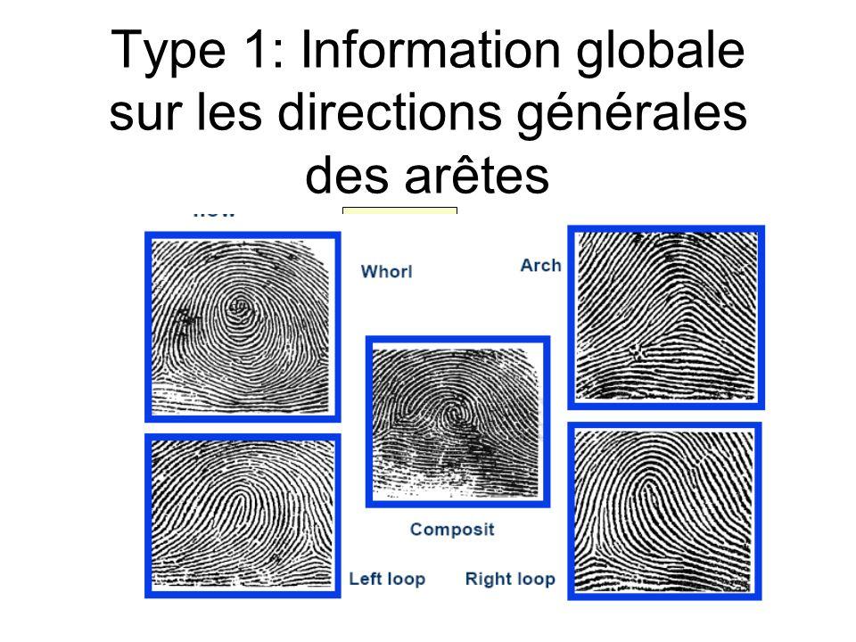 Type 1: Information globale sur les directions générales des arêtes