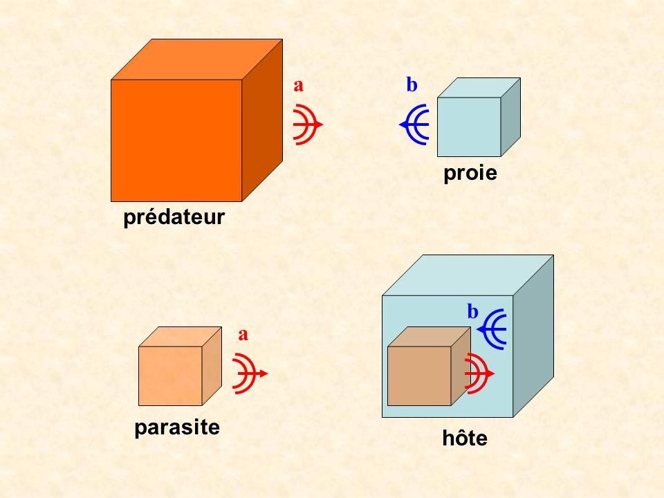 a b proie prédateur b a parasite hôte