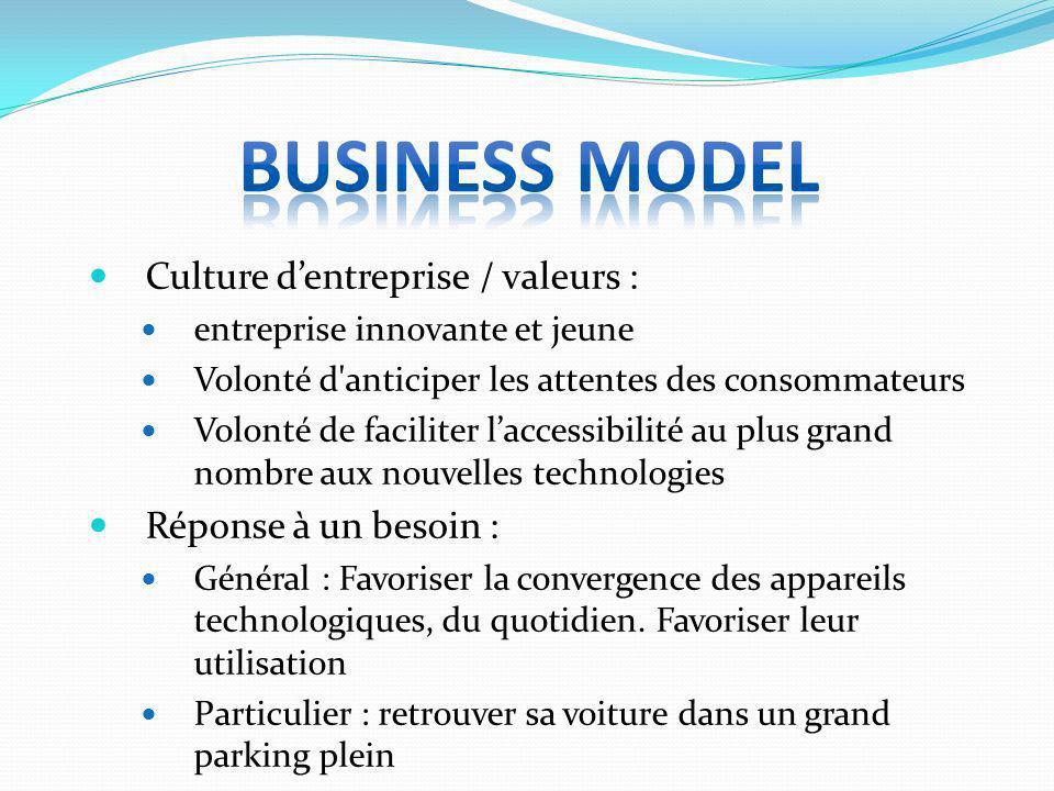 Business model Culture d'entreprise / valeurs : Réponse à un besoin :