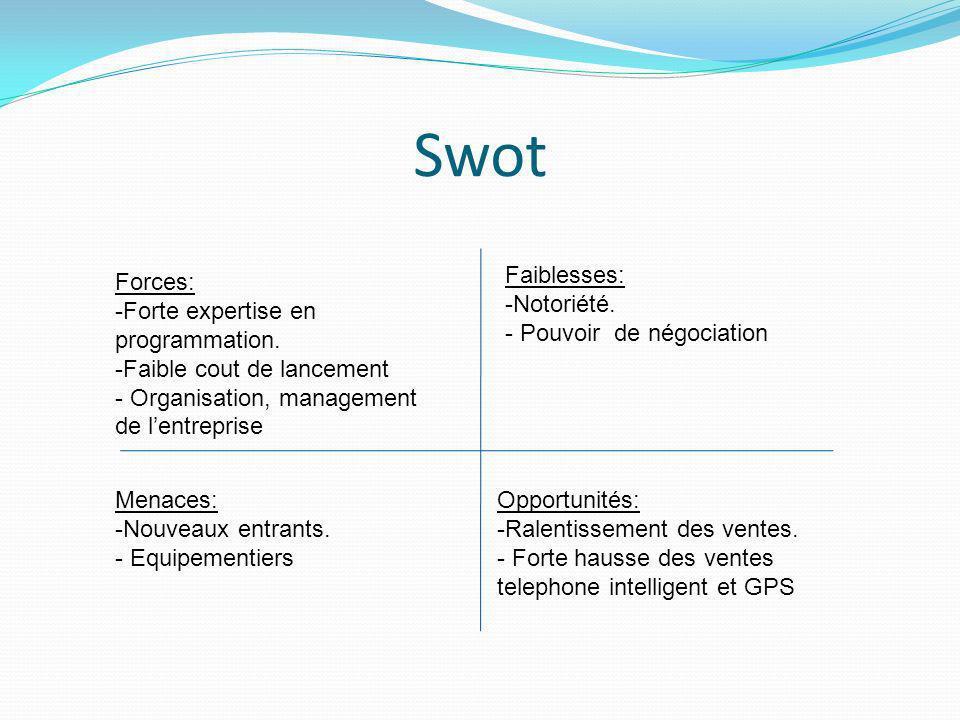Swot Faiblesses: Notoriété. Pouvoir de négociation Forces: