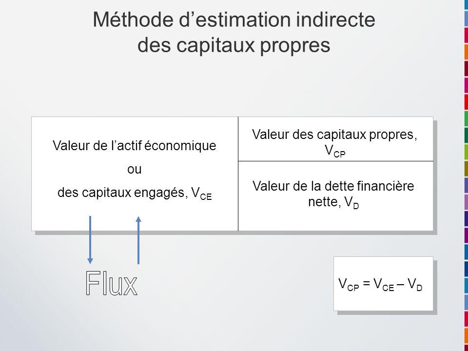 Méthode d'estimation indirecte des capitaux propres