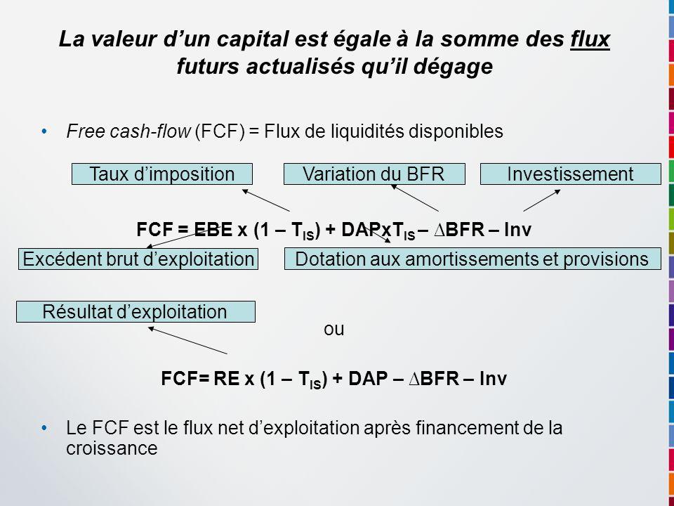 La valeur d'un capital est égale à la somme des flux futurs actualisés qu'il dégage