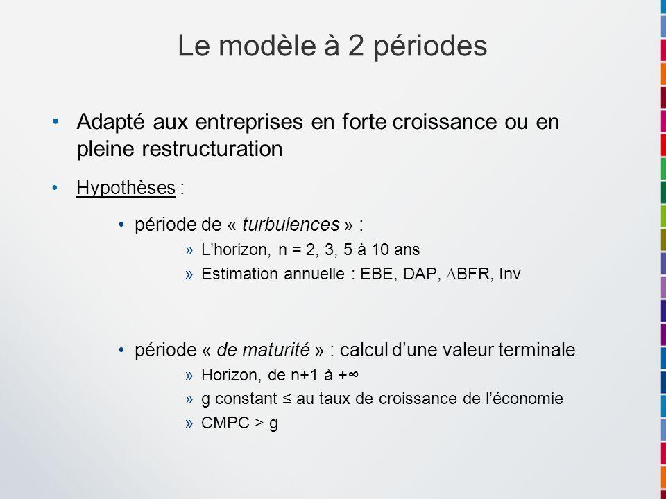 Le modèle à 2 périodes Adapté aux entreprises en forte croissance ou en pleine restructuration. Hypothèses :