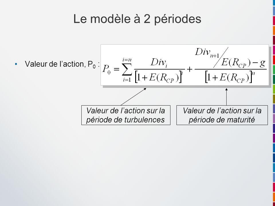 Le modèle à 2 périodes Valeur de l'action, P0 :
