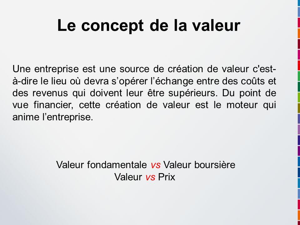Valeur fondamentale vs Valeur boursière