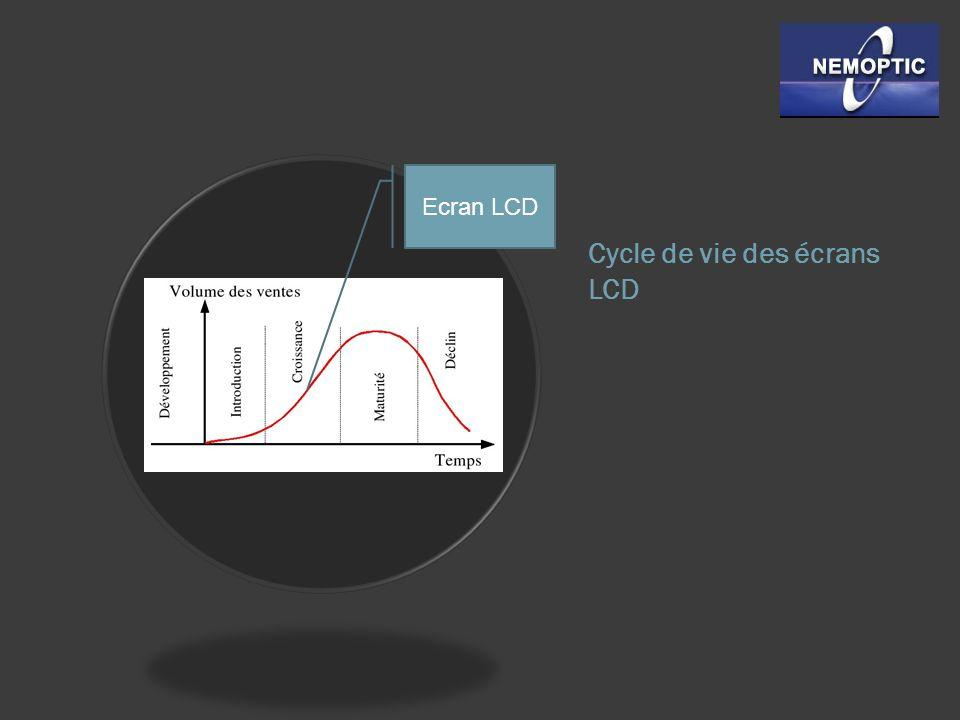 Cycle de vie des écrans LCD