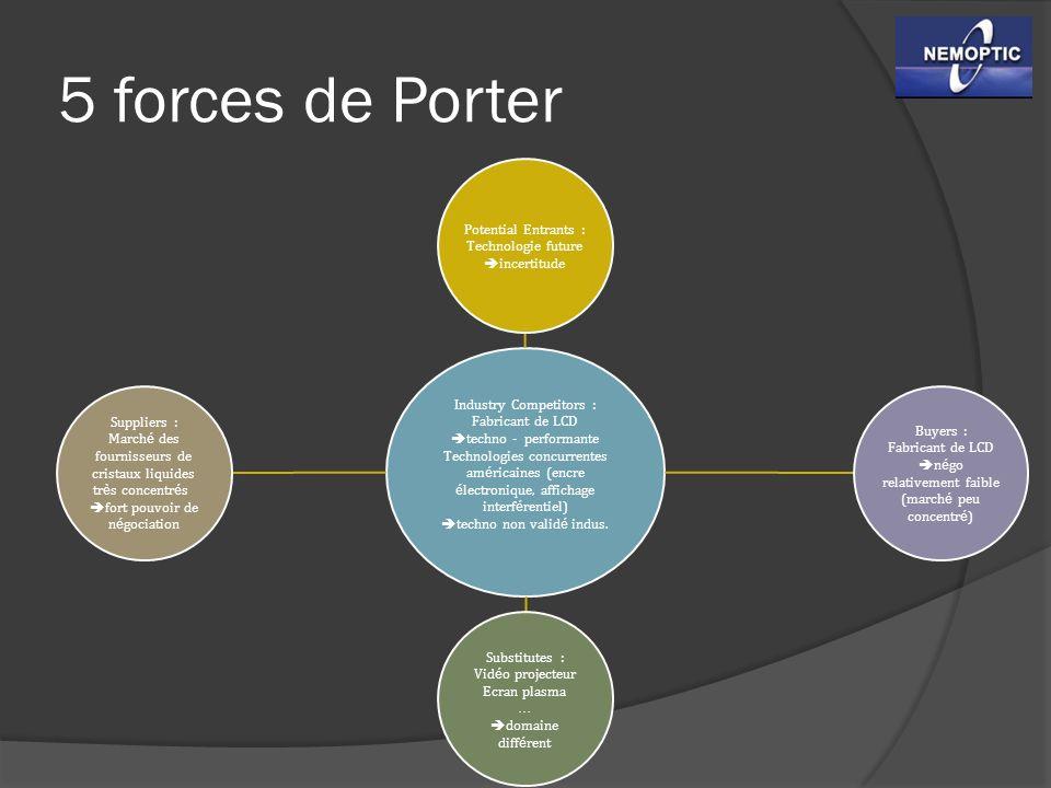5 forces de Porter