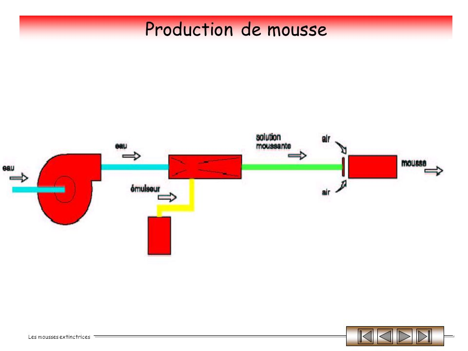 Production de mousse